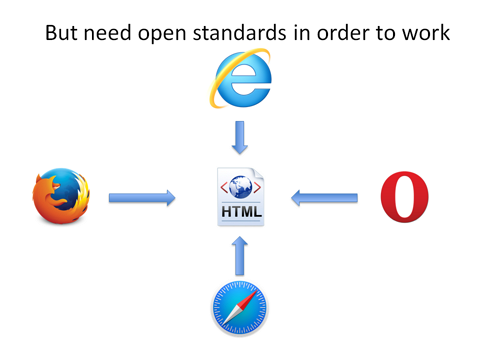 Browsers Need Open Standards