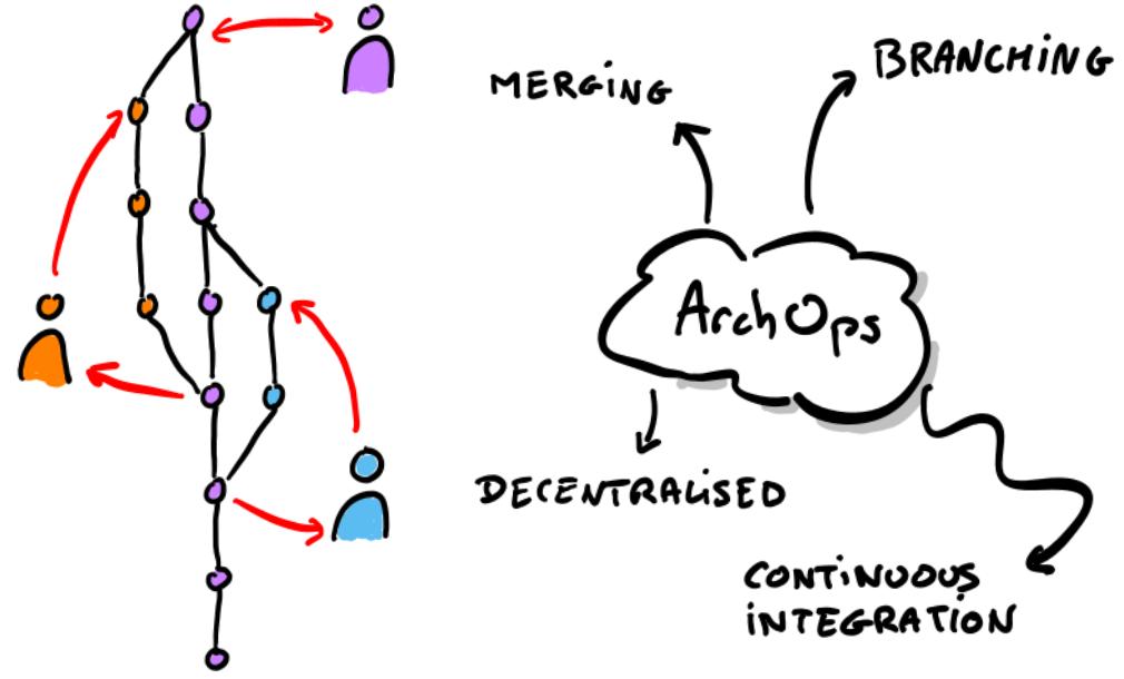 ArchOps explained