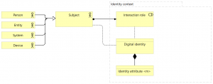 Digital identity, modelled in ArchiMate