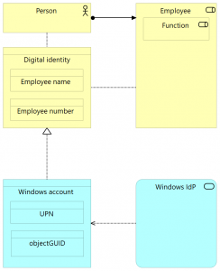 Long read: Modelling Identity in Enterprise Architecture / ArchiMate – Archi