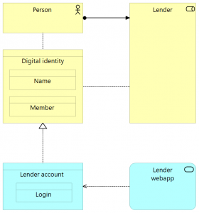 Library account model