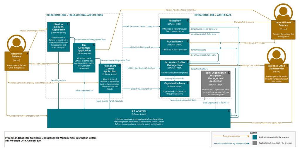 System Landscape Diagram Example